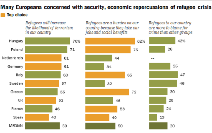 many-europeans-concerned-with-security-economic-repercussions-of-refugee-crisis