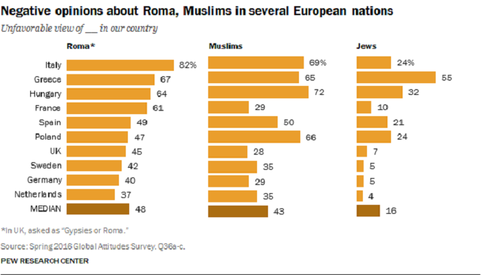 negative-opinions-about-roma-muslims-in-several-european-nations