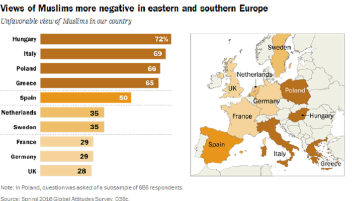 views-of-muslims-more-negative-in-eastern-and-southern-europe